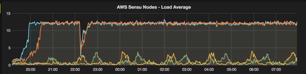 aws load average