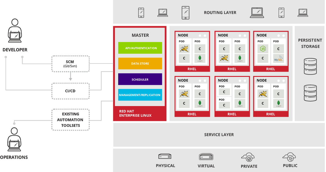 www stevem io/img/openshift-architecture png